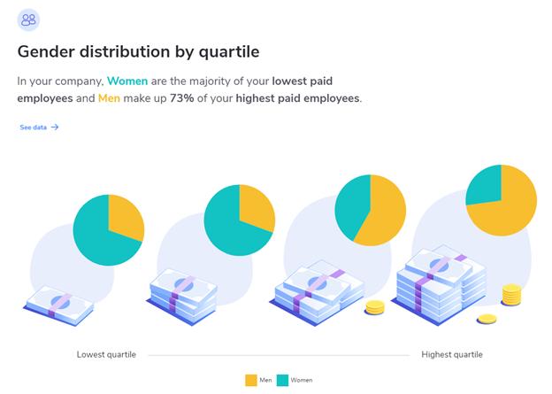 AI in compensation report