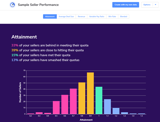 ai summary of salesforce performance distribution