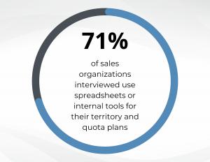 Sales performance management challenge 1